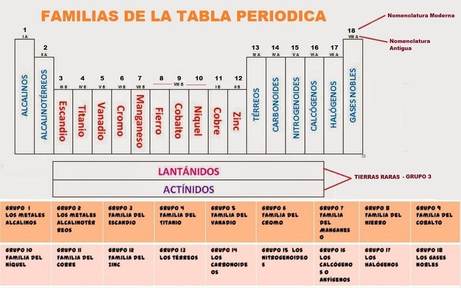 familias de la tabla periodica definicion