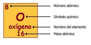 elementos de la tabla periódica con j