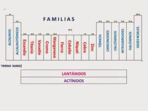 grupos y periodos de la tabla periodica ppt