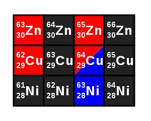 elementos de la tabla periódica que empiezan por g