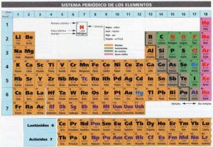 tabla periódica apk