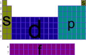 esqueleto en la tabla periodica