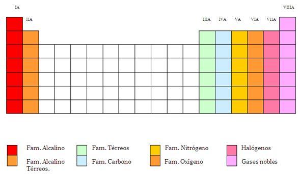 familia a1 de la tabla periodica