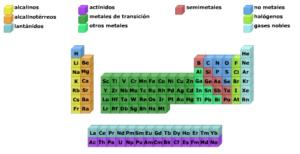 elementos de la tabla periódica con l