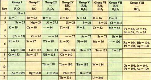 historia de la tabla periodica actual