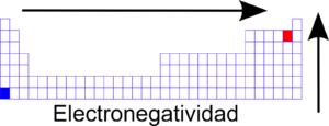 tabla periódica amarilla