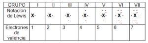 tabla de valencias de elementos quimicos