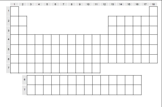 esqueleto de la tabla periodic