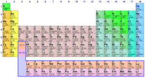 historia de la tabla periodica autores
