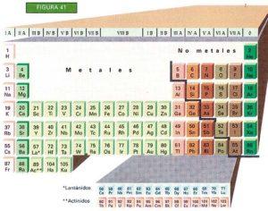 esqueleto de la tabla periodica