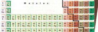 Esqueleto de la tabla periódica