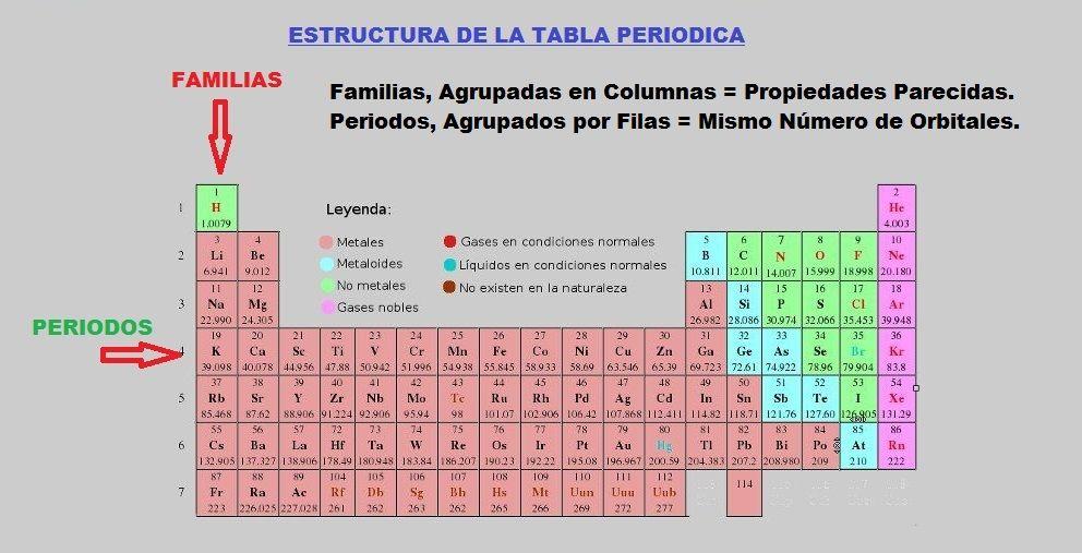 familias de la tabla periodica caracteristicas