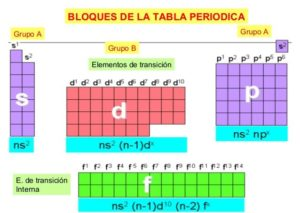 grupos y periodos de la tabla periodica diferencias