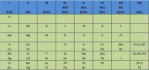 tabla de mendeleiev y meyer