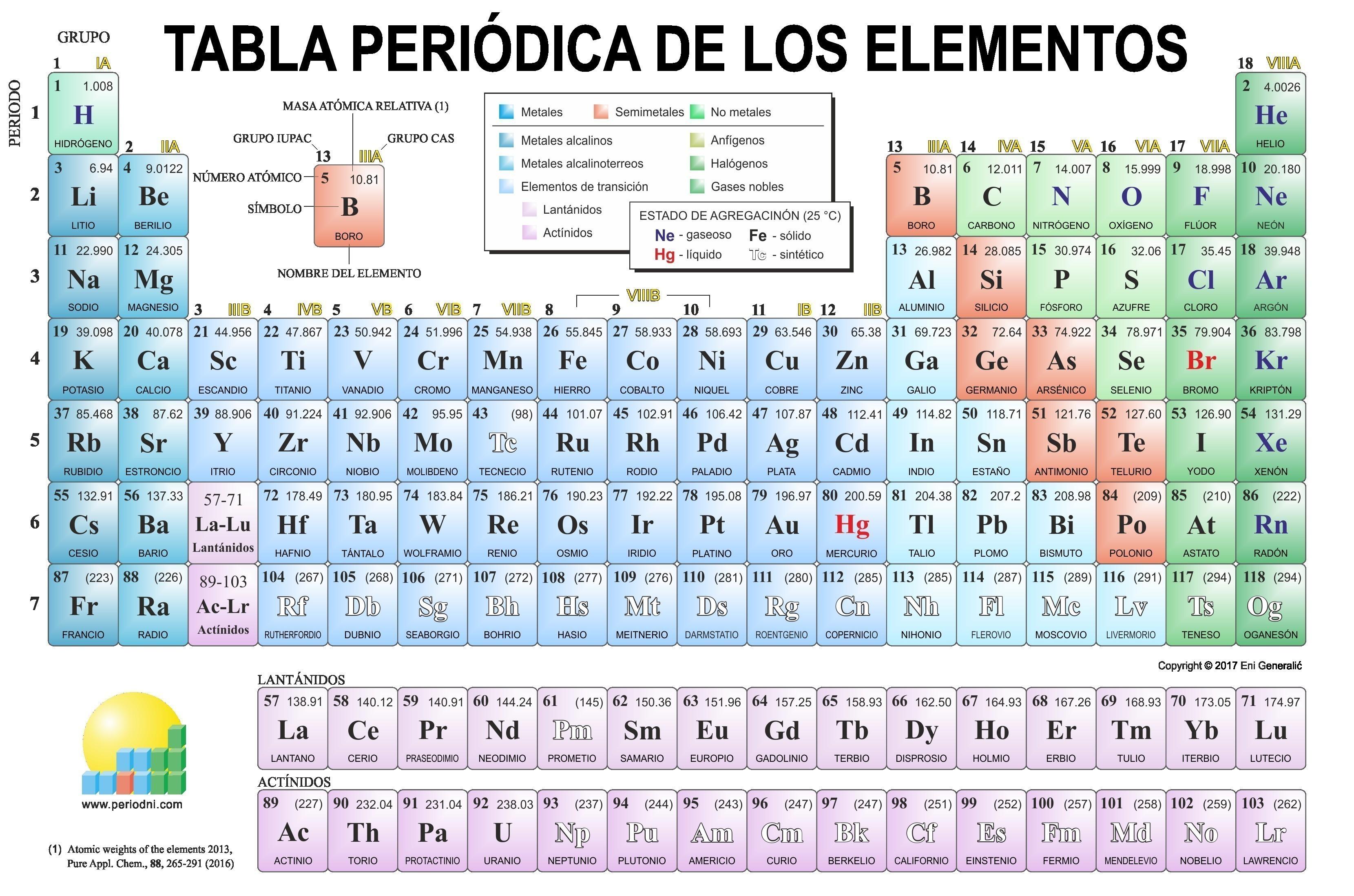 Tabla Periodica De Los Elementos Pdf Para Colorear Primitivelifepw