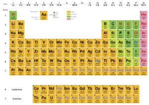 grupos y periodos de la tabla periódica