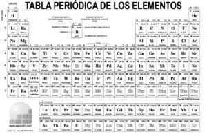 tabla periódica au