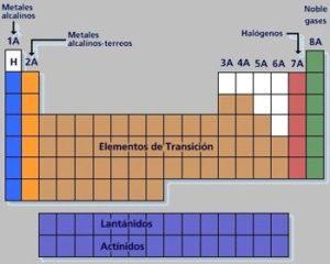 grupos y periodos de la tabla periodica pdf