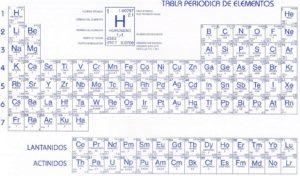 elementos de la tabla periódica en orden