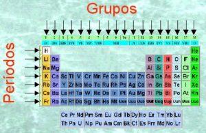 grupos y periodos de la tabla periodica yahoo