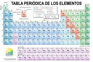 historia de la tabla periodica moderna
