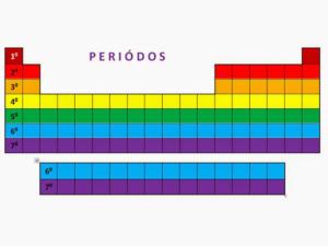 grupos y periodos de la tabla periodica wikipedia