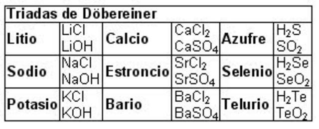 antecedentes de la tabla periodica actual